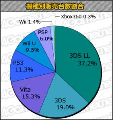Statistique japon charts 22.08.2013.