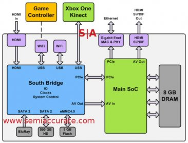 XBox_One_system_overview