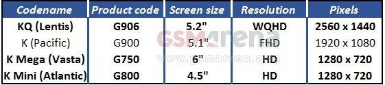 Samsung-Galaxy-S5-Prime-Mini-Neo-Mega-ecran