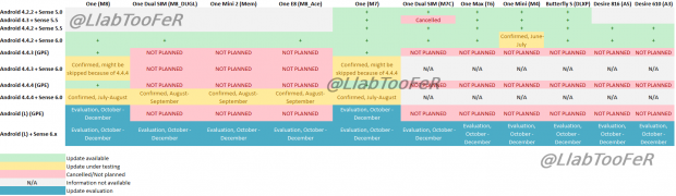 roadmap MAJ HTC 2014