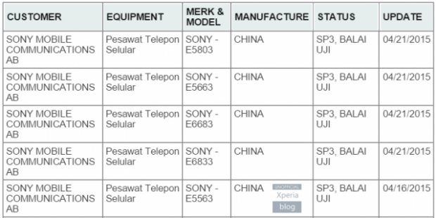 sony xperia listing regulateur indien