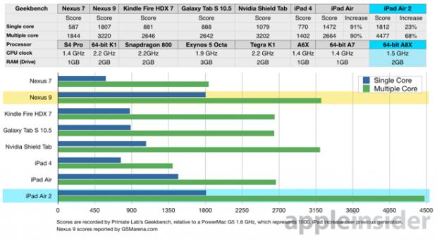 ipad air 2 benchmark geekbench 3 appleinsider