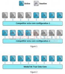 Processeur_MediaTek_Octo-core