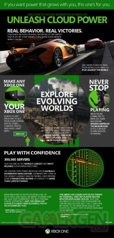 Xbox One infographie cloud