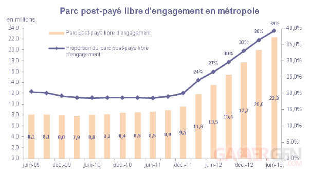graphique par post payé libre ARCEP