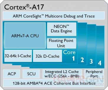 ARM_Cortex_A17.