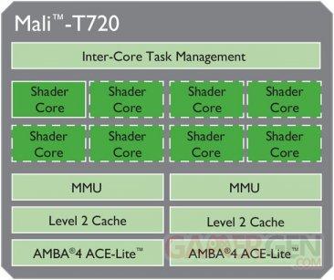 ARM-Mali-T720MP