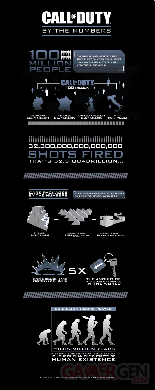 call of duty statistiques-01
