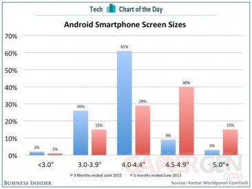 chart-of-the-day-android-smartphone-screensizes