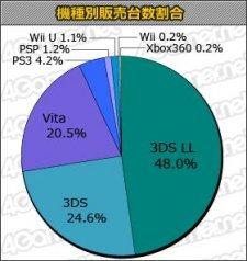 Charts Jap 17.10.2013.