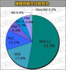charts japon stat 12.09.2013