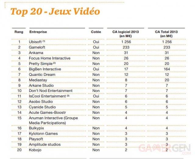 Classement entreprises de jeux vide?o France