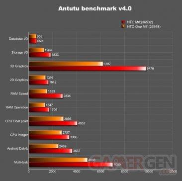 comparaison-antutu-benchmark-htc-m7-one-m8