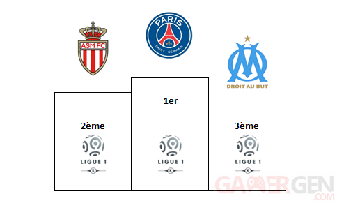 Football Manager pronostics Ligue 1