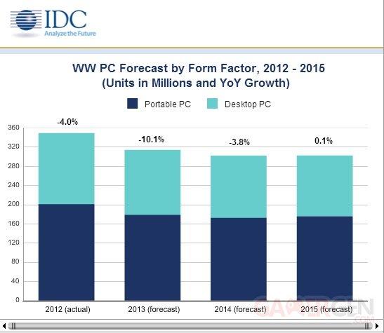 IDC-PC-2013