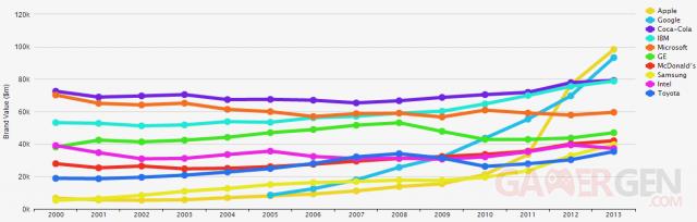 interbrand-graph-2013