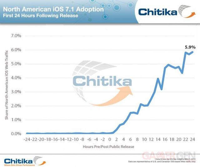 ios-7-1-adoption-24-heures-chitika_1