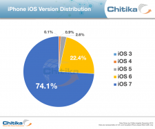 iOS7-taux-adoption-iphone
