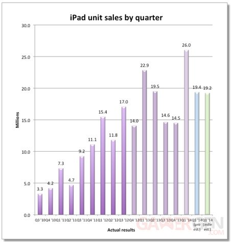 ipad-sales-quarterly.
