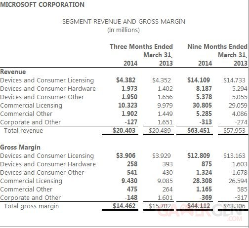 Microsoft Financial Q3 2014 - 1