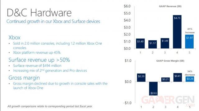 Microsoft Financial Q3 2014 - Xbox