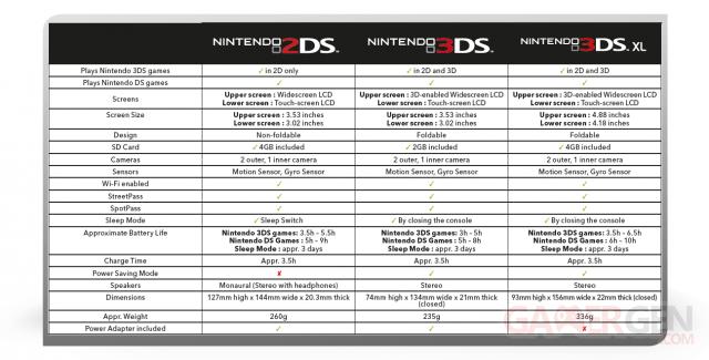 Nintendo-2DS_tableau-comparaison