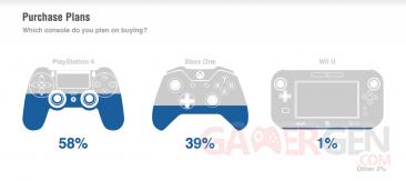 PS4 versus Xbox One sondage 1