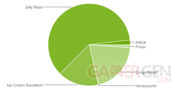 repartition-android-2014-janvier