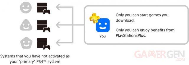 share-user-partage-utilisateur-compte-primaire-secondaire-psn-sen-02