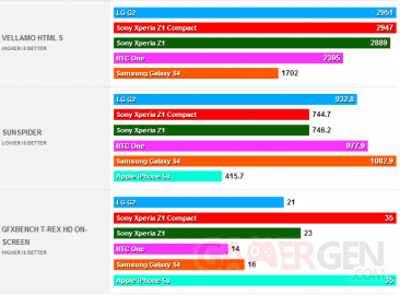 sony-xperia-z1-compacts-benchmarks-2