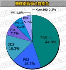 Statistique Japon 05.09.2013.