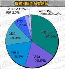 statistique japon 09.01.2014