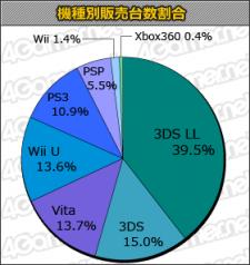 Statistiques japon charts 25.07.2013.