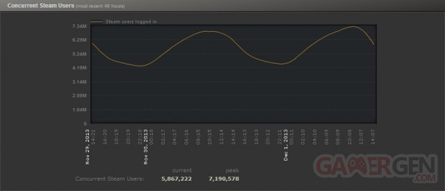 Steam-Record-Affluence-7-Millions