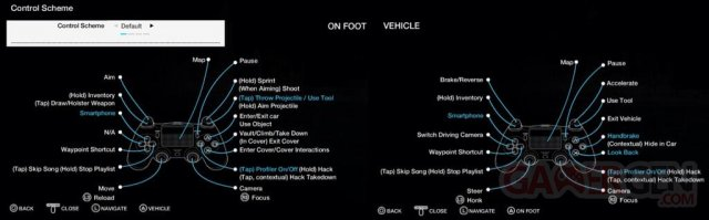Watch Dogs configuration DualShock 4