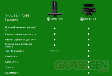 xbox live gold différence Xbox one 360