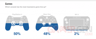 Xbox one versus PS4 etude 4