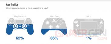 Xbox One versus PS4 sondage 2