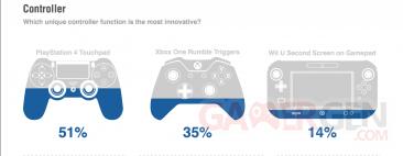 Xbox One versus PS4 sondage 3