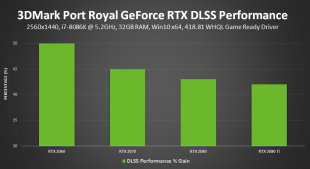 3dmark port royal nvidia dlss performance gain