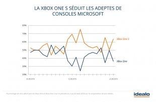 graphique xbox one idealo 2