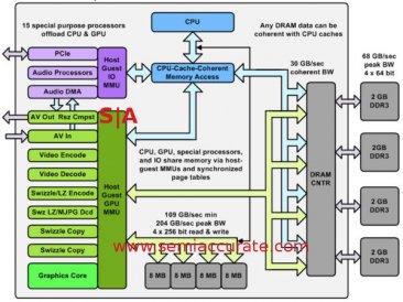 XBox_One_SoC_diagram