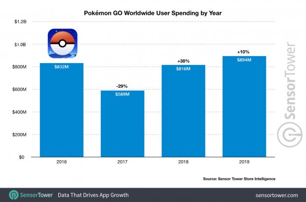 pokemon go worldwide 2019 user spending by year