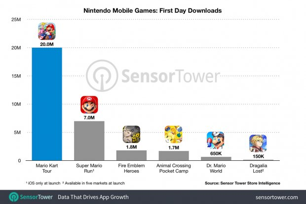 nintendo mobile games first day downloads