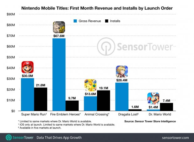 nintendo mobile titles revenue first month dr mario world sensor tower