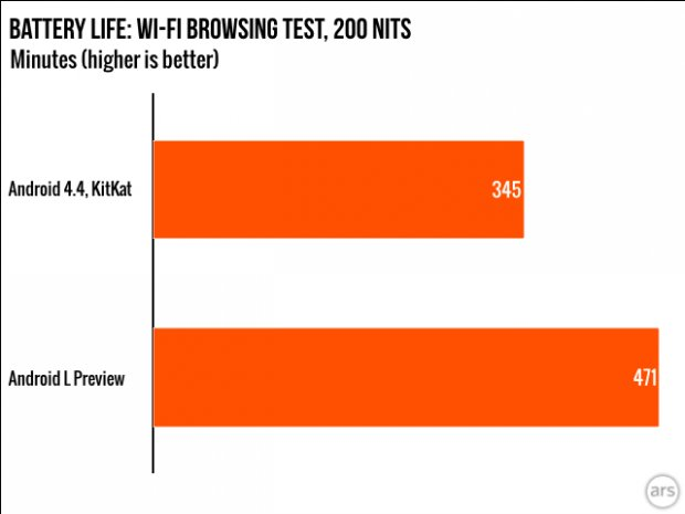 resultats test benchmark batterie ars technica android l preview kitkat
