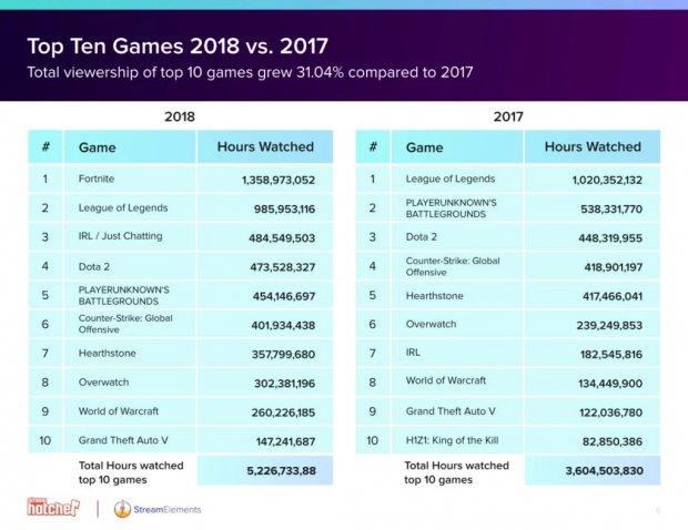 Twitch Chiffres Stats 2018 Jeux