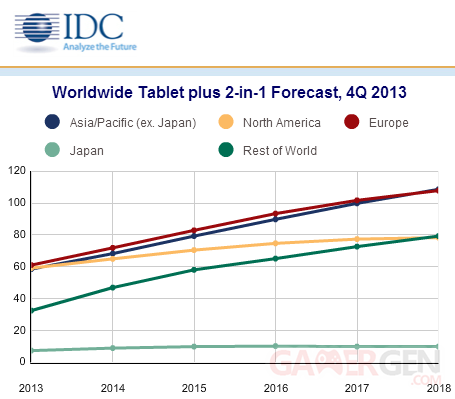 IDC-previsions-ventes-tablettes-2014-2018