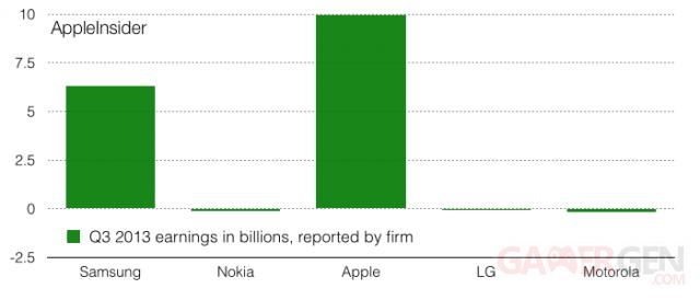 apple-lg-samsung-nokia-vente-dollars