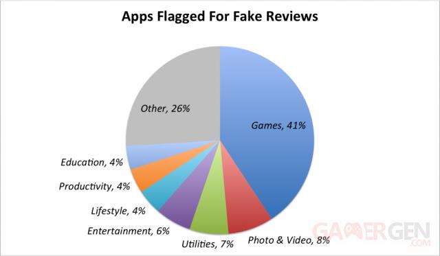 applications-faux-commentaires-apptentive